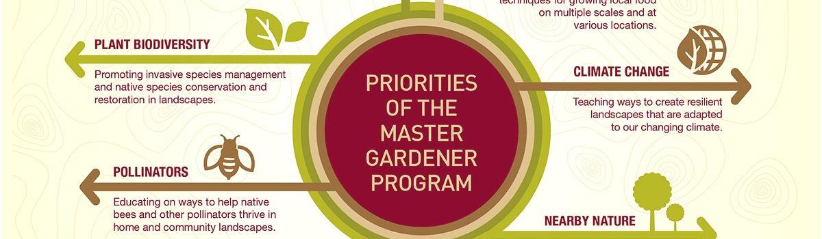 Master Gardener Program Online Elegant Master Gardener Program Online