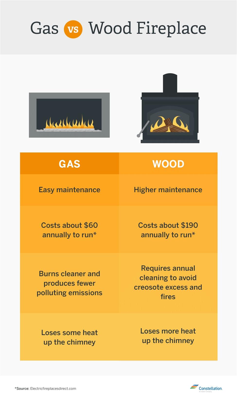gas vs wood burning fireplace