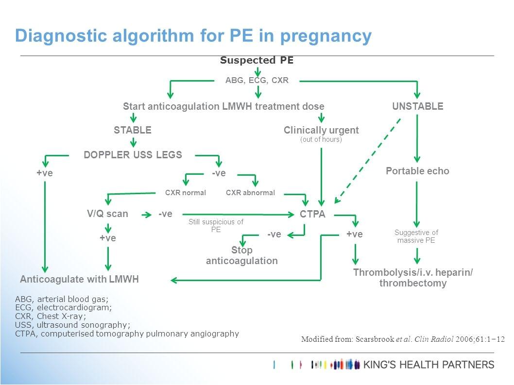 diagnostic algorithm for pe in pregnancy