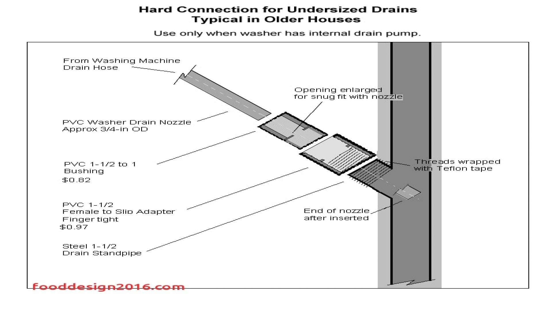 why is my basement floor drain backing up basement floor drain rh bradshomefurnishings com floor drain diagram for a house garage floor drain diagram