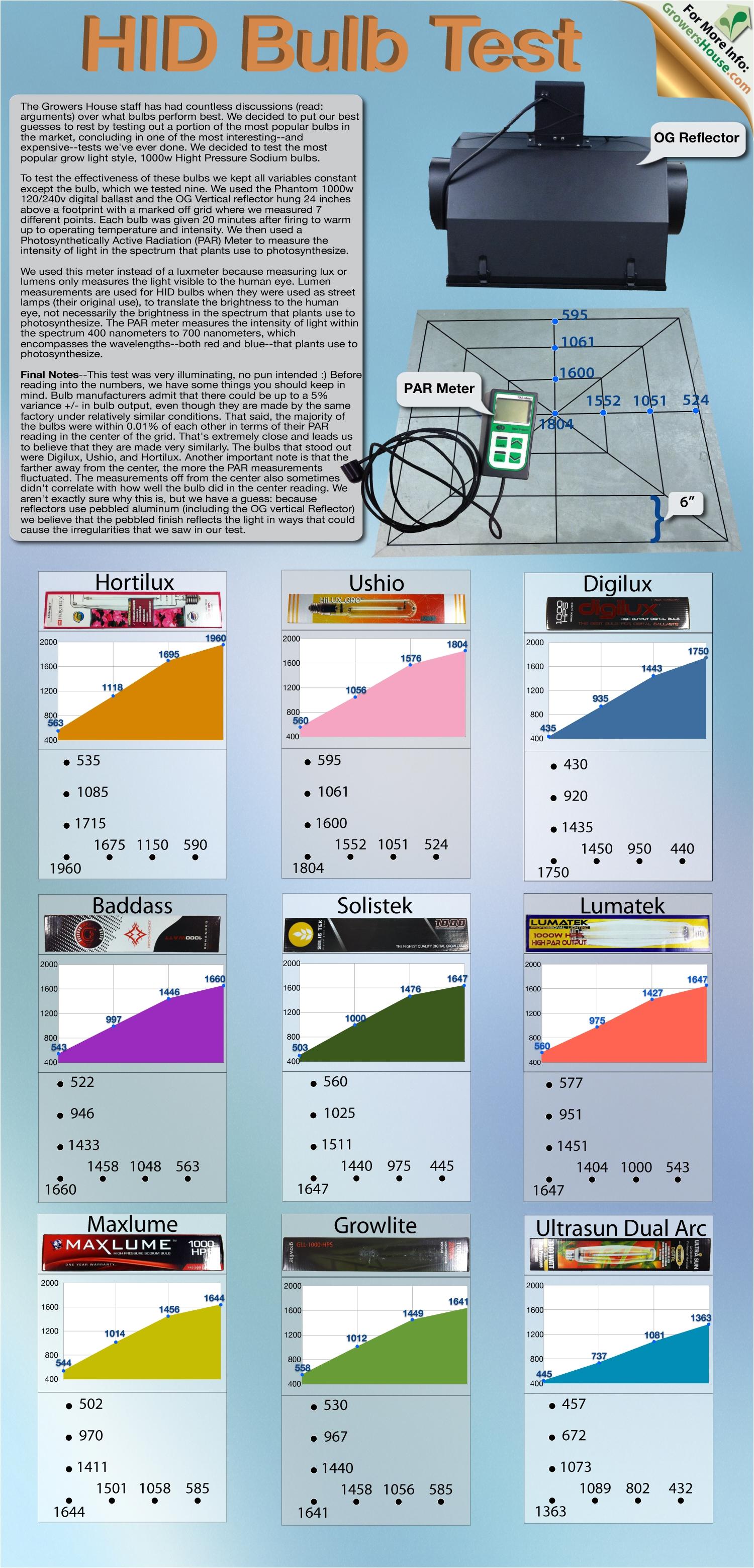 hid bulb test comparison review hortilux ushio digilux baddass solistek lumatek maxlume growlite ultra sun growers house review lab