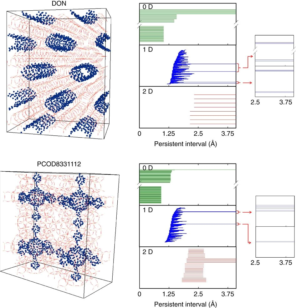 quantifying similarity of pore geometry in nanoporous materials nature communications