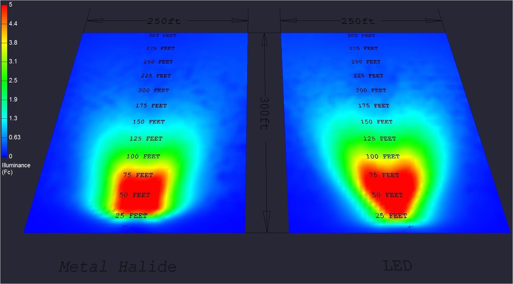 led light plant comparison to metal halide