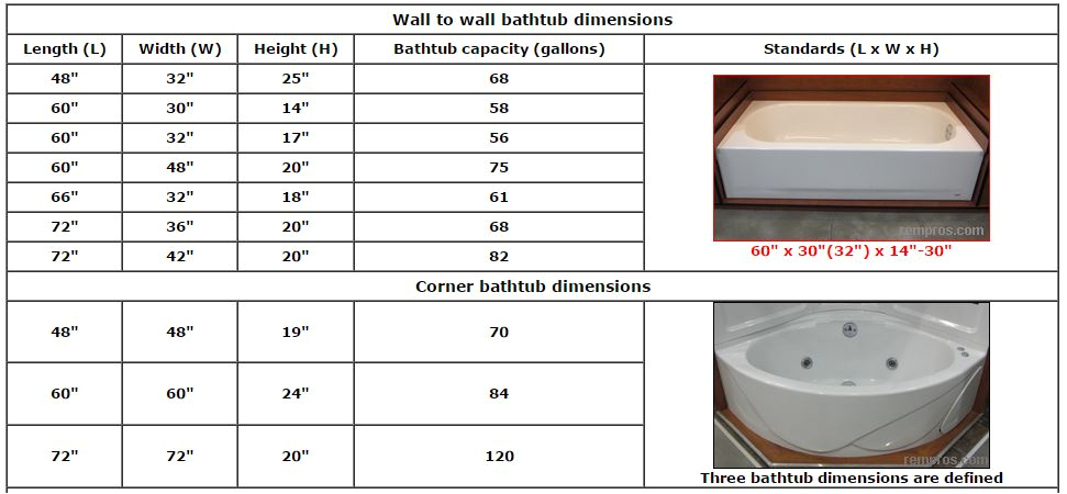 Average Bathtub soaking Depth An In Depth Mobile Home Bathroom Guide