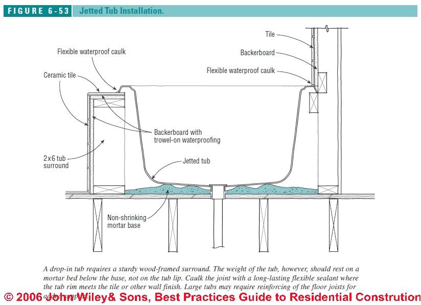 Spa Whirlpool Tub Installation