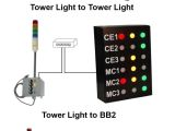 Andon Lights Ethernet Controlled tower Light Signaworks
