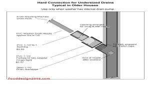 Basement Floor Drain Backing Up when It Rains Awesome Basement Floor Drain Backing Up Daywallpaper