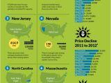 Light Companies In Houston 26 Best Blog Posts On solar Energy Images On Pinterest solar